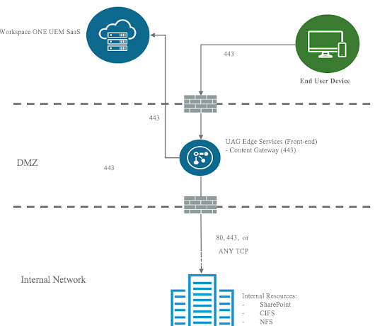 Using VMware's Unified Access Gateway 3.3 and Content Locker To Provide Access To Onsite Data