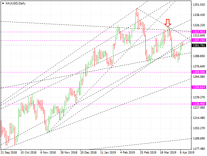Gold Price forecast and trading, XAUUSD - Gold market today
