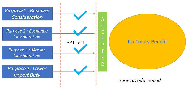 No targeted Tax Treaty Purpose - PPT Accepted (www.taxedu.web.id)