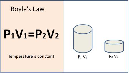 boyle temperature formula