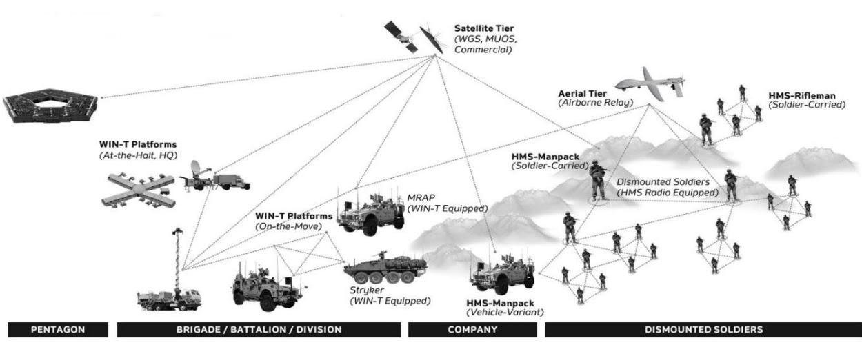 Структура WIN-T сухопутних військ США
