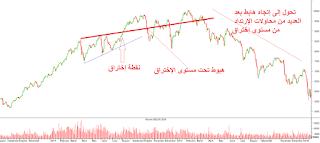 مثال آخر لعملية THROWBACK من البورصة المصرية
