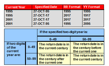 7ea68b690 The RR date format is similar to the YY element, but you can use it to  specify different centuries. Use the RR date format element instead of YY  so that the ...