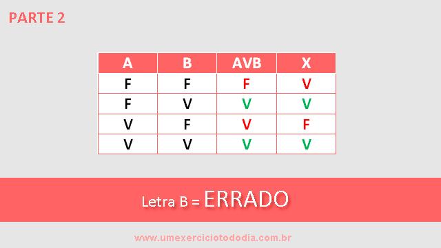tabela verdade disjunção alternativa b