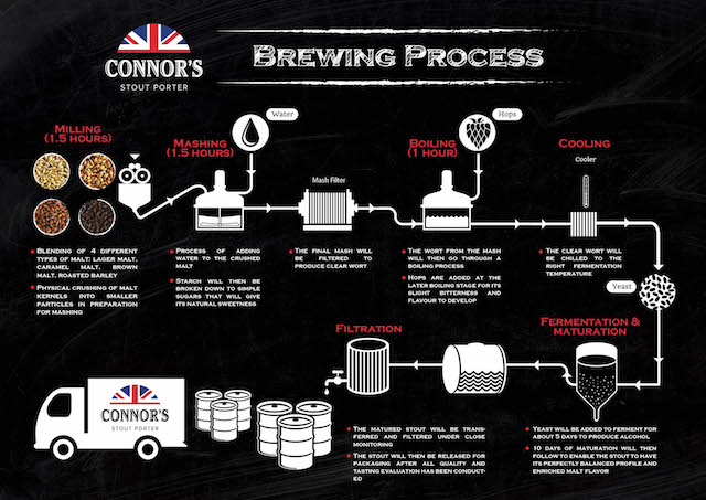 CONNOR'S Stout Porter brewing process in one image