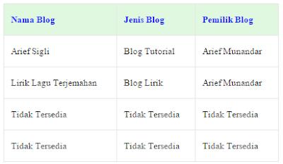 Cara membuat Tabel dalam Postingan Blog