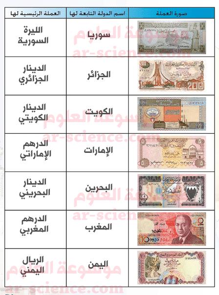 تختلف مسميات العملة في الدول العربية   أكتب أمام كل صورة عملة اسم الدولة التابعة لها والعملة الرئيسة فيها