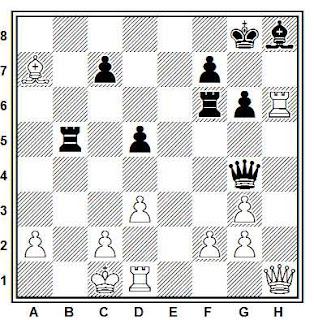 Posición de la partida de ajedrez Wilk - Duras (Praga, 1899)