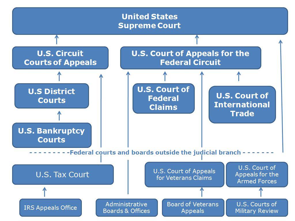 Widener Harrisburg U S Court System