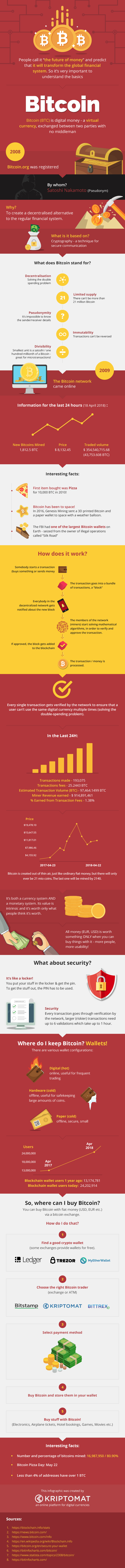 What Is Bitcoin and Where Can You Buy It? - #infographic