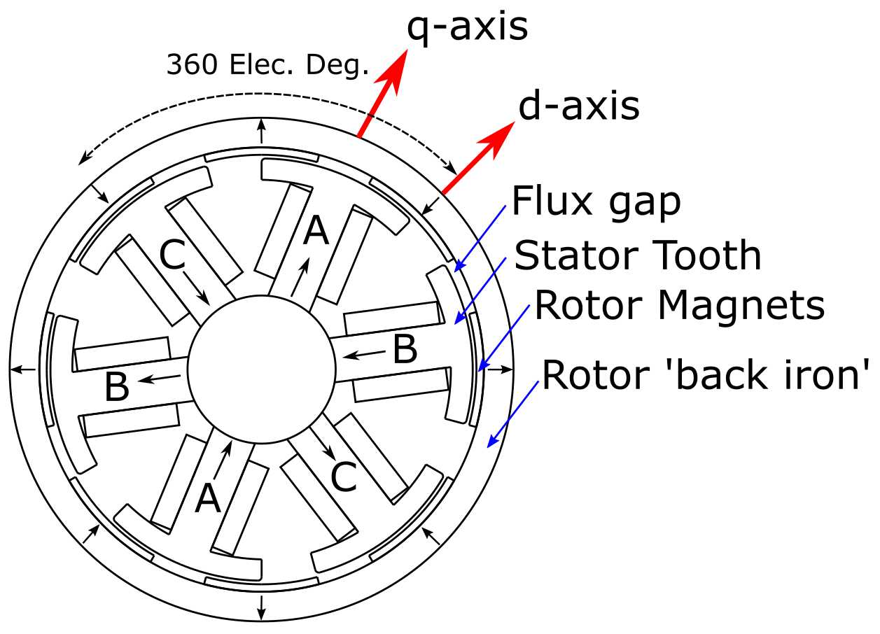 Things In Motion How To Model A Bldc Pmsm Motors Kv