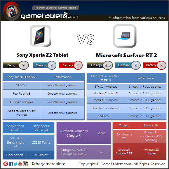 Sony Xperia Z2 Tablet VS Microsoft Surface RT 2 benchmarks and gaming performance