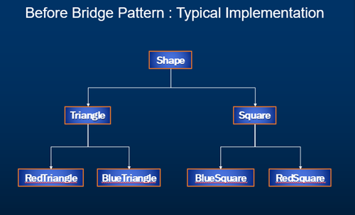 bridge design pattern implementation c#