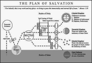 February 2017 Lds Primary Sharing Time Helps And Ideas This Plan Of Salvation Chart