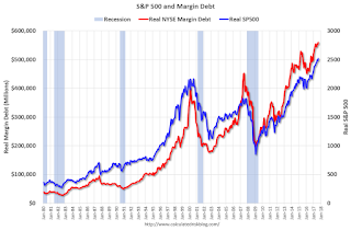Real S&P500 and Margin Debt