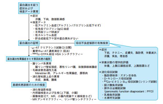 ならないか~奈良の総合内科医のブログ~: α1アンチトリプシン ...
