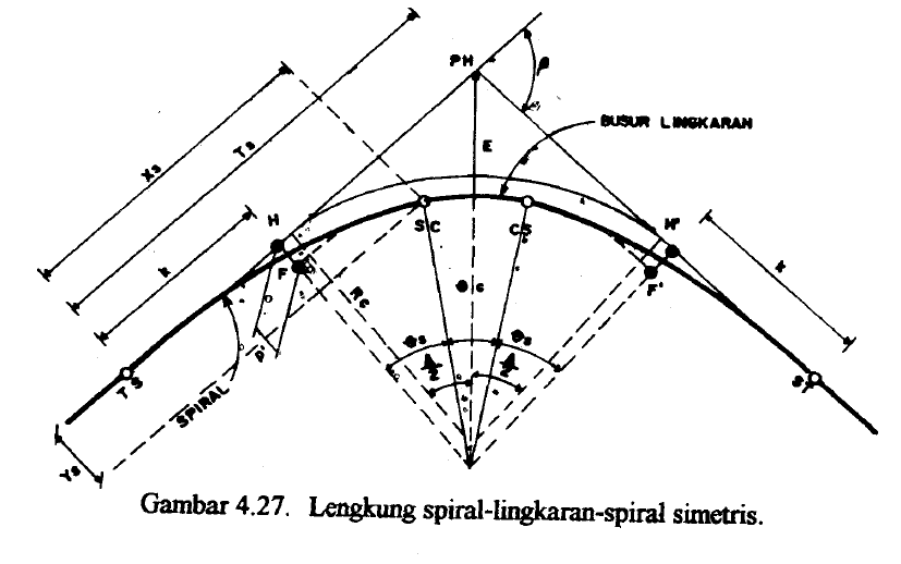 Cara membuat tikungan manual spiral circle spiral ( SCS
