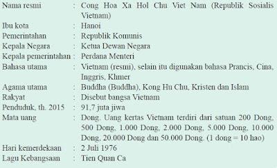 Profil Singkat Negara Vietnam