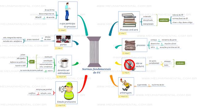 Normas fundamentais do Processo Civil em mapas mentais