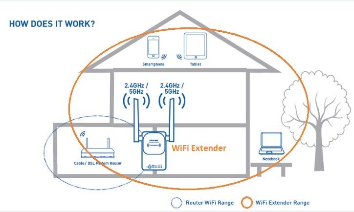 wireless extender diagram hayabusa wiring 1999 best prolink networking drivers review specs