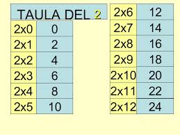 http://www3.gobiernodecanarias.org/medusa/eltanquematematico/Tablas/dos/estudiar2_p.html