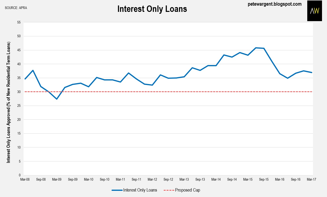 Interest Only Loans How Do They Work