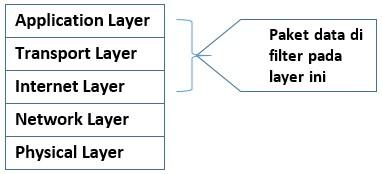 Statefull Multilayer Inspection Firewall dilihat pada Model TCP IP
