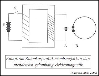 Percobaan dan Sifat Gelombang Elektromagnetik