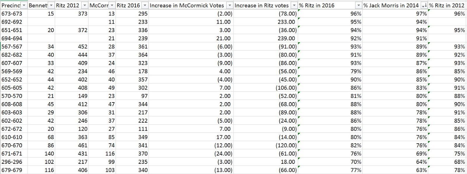 voter suppression doesn t explain southeast fort wayne vote drop