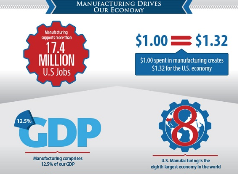 INFOGRAPHIC: U.S. Manufacturing Facts and Figures