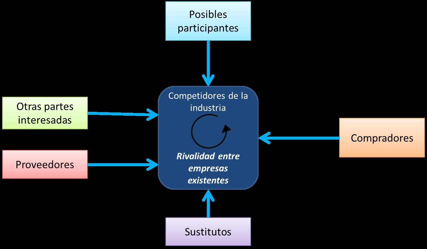 El estudio de mercado de un proyecto