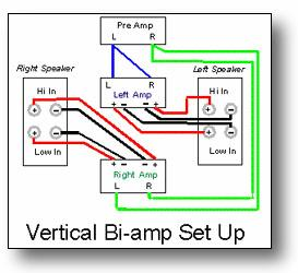 MyOldVintageHifi: Bi-amping with the Quad 303(s)