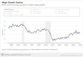 Atlanta Fed Wage Tracker