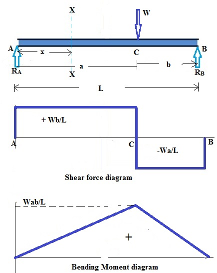 shear force and bending moment diagram for simply supported beam rh hkdivedi com shear force and bending moment diagram for simply supported beam with point load shear force and bending moment diagram for simply supported beam pdf