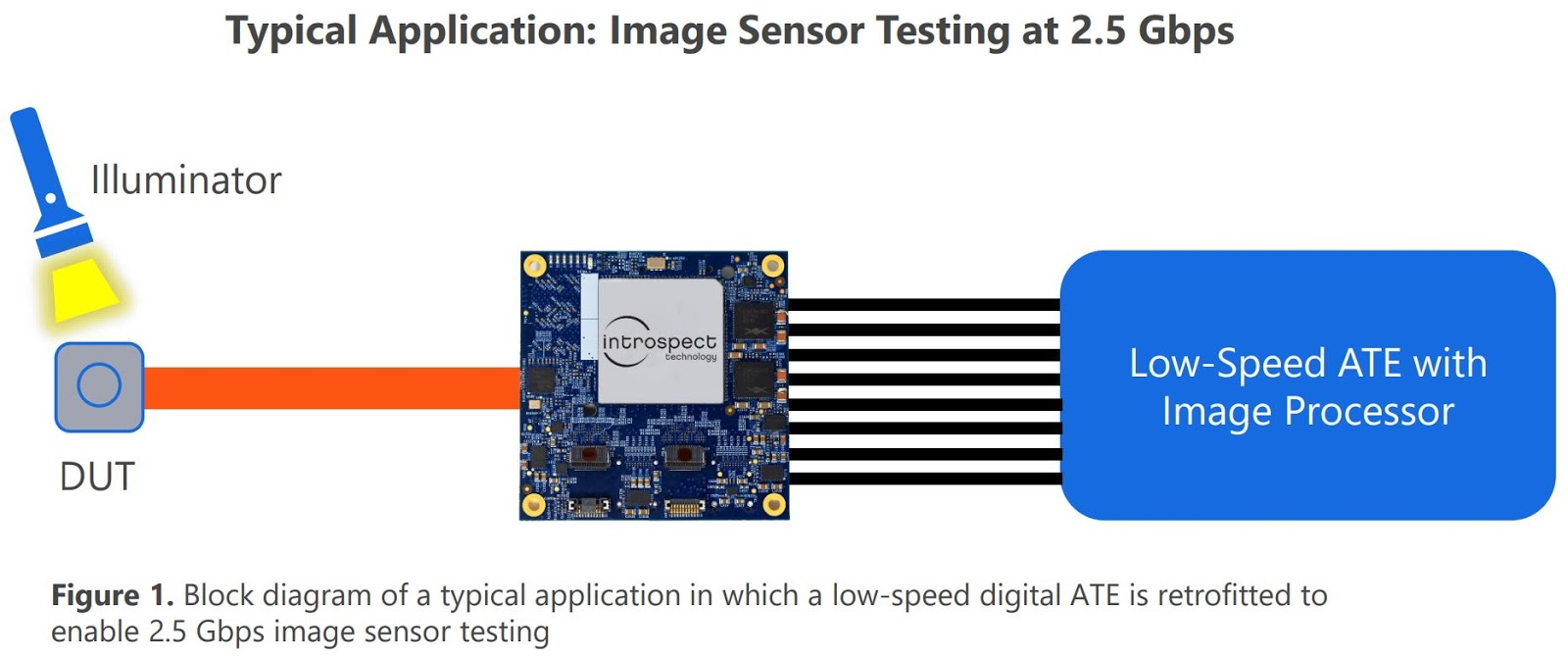 Image Sensors World: MIPI Test Board for Legacy ATE