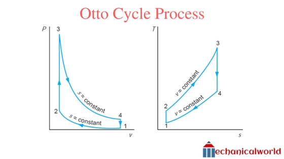 What is Otto Cycle Process  P-v Diagram  T-S Diagram