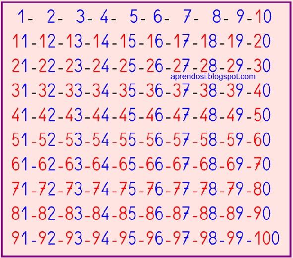 Printables 1 Al 100 aprendo del 90 al 100 serie 1 100