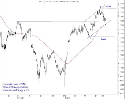 Nifty,Impulse Pattern,Elliott Wave,Neo Wave,Corrective Pattern,