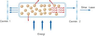 skema prinsip kerja laser