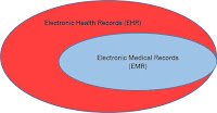 """he EMR term was first introduced to the market, and indeed early EMRs were """"medical"""". They were mainly used by clinicians for diagnosis and treatment. In contrast, the """"health"""" refers to ...."""