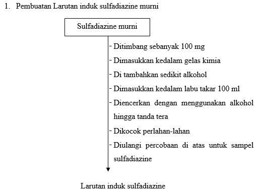 LAPORAN PENETAPAN KADAR SENYAWA YANG TIDAK BERWARNA (TETAPI MEMILIKI KROMOFOR) SECARA SPEKTROFOTOMETRI ULTRA-VIOLET (UV)