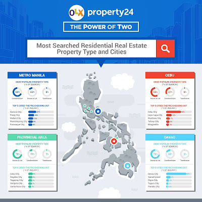 2018's most popular property type and location