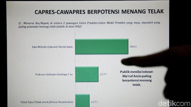 LSI Denny JA: Jokowi-Maruf Amin Berpotensi Menang Telak