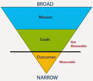 goal-setting, setting goals, outcome goals, process goals, measurable, not measurable