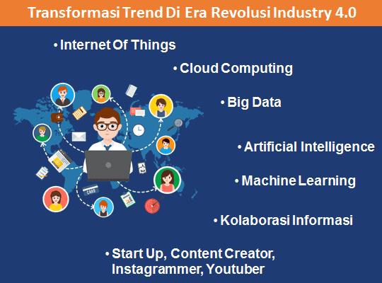 Trend Teknologi dan Bisnis Dalam Revolusi Industri 4.0