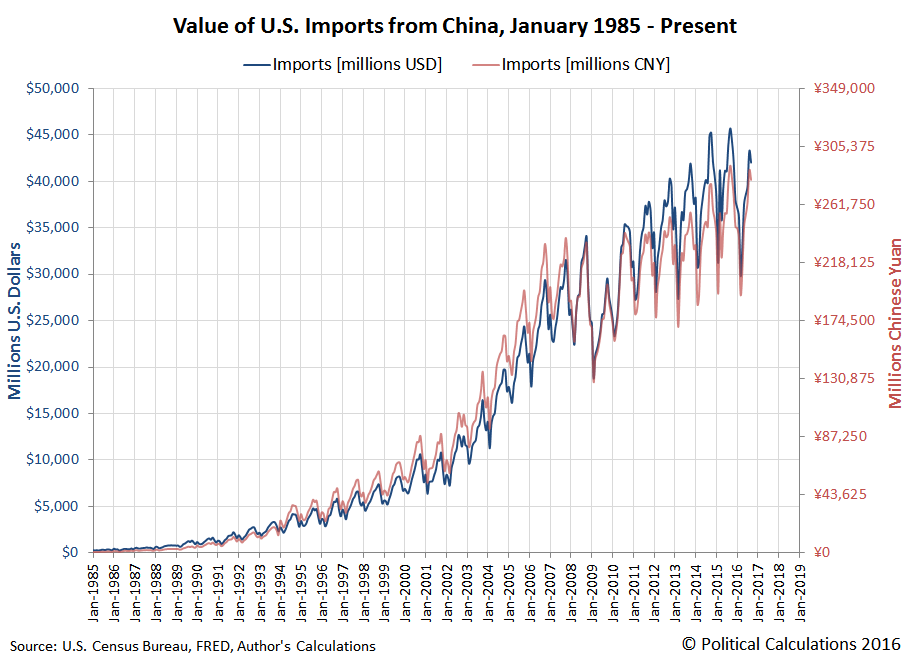 Value of Goods and Services Imported by the U.S. from China, January 1985 - September 2016
