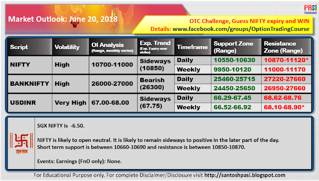 Indian Market Outlook: June 20, 2018