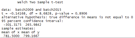 Two Sample Ttest with R
