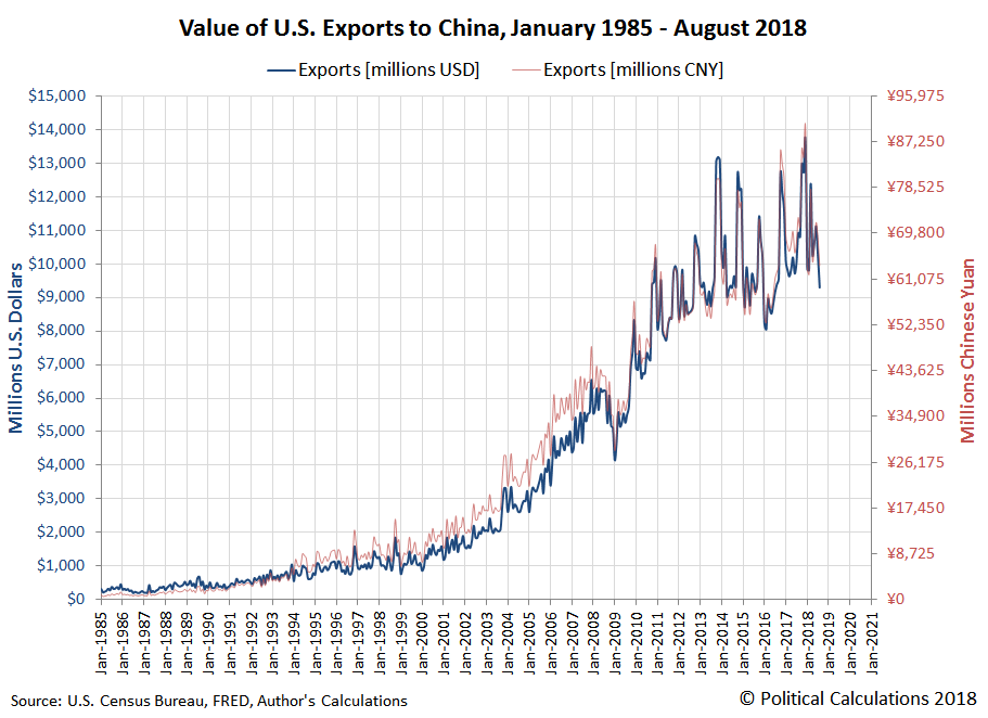 Value of U.S. Exports to China, January 1985 - August 2018