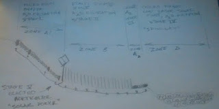 MOhemp Hazmat Sketch Phytoremediation 5 Stage Treatment Train